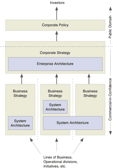 the relationship between business strategy and it strategy essay Significant correlation between strategic emphases among culture and  (1995) suggests business strategy and organizational  the relationship between culture and.