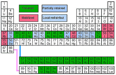 Unprecedented phenomena the implications of the oklo fossil the periodic table showing the elements produced by the oklo fossil reactors and the degree to which they were retained at the reactor site urtaz Images