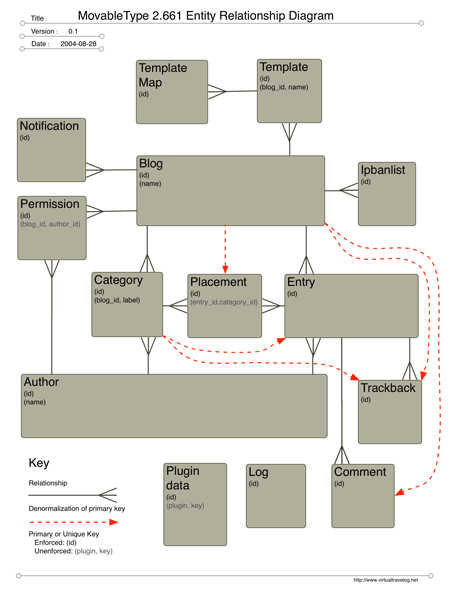 Movabletype 2661 entity relationship diagram virtual travelog movabletype 2661 entity relationship diagram ccuart Gallery